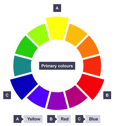 primary colors wheel